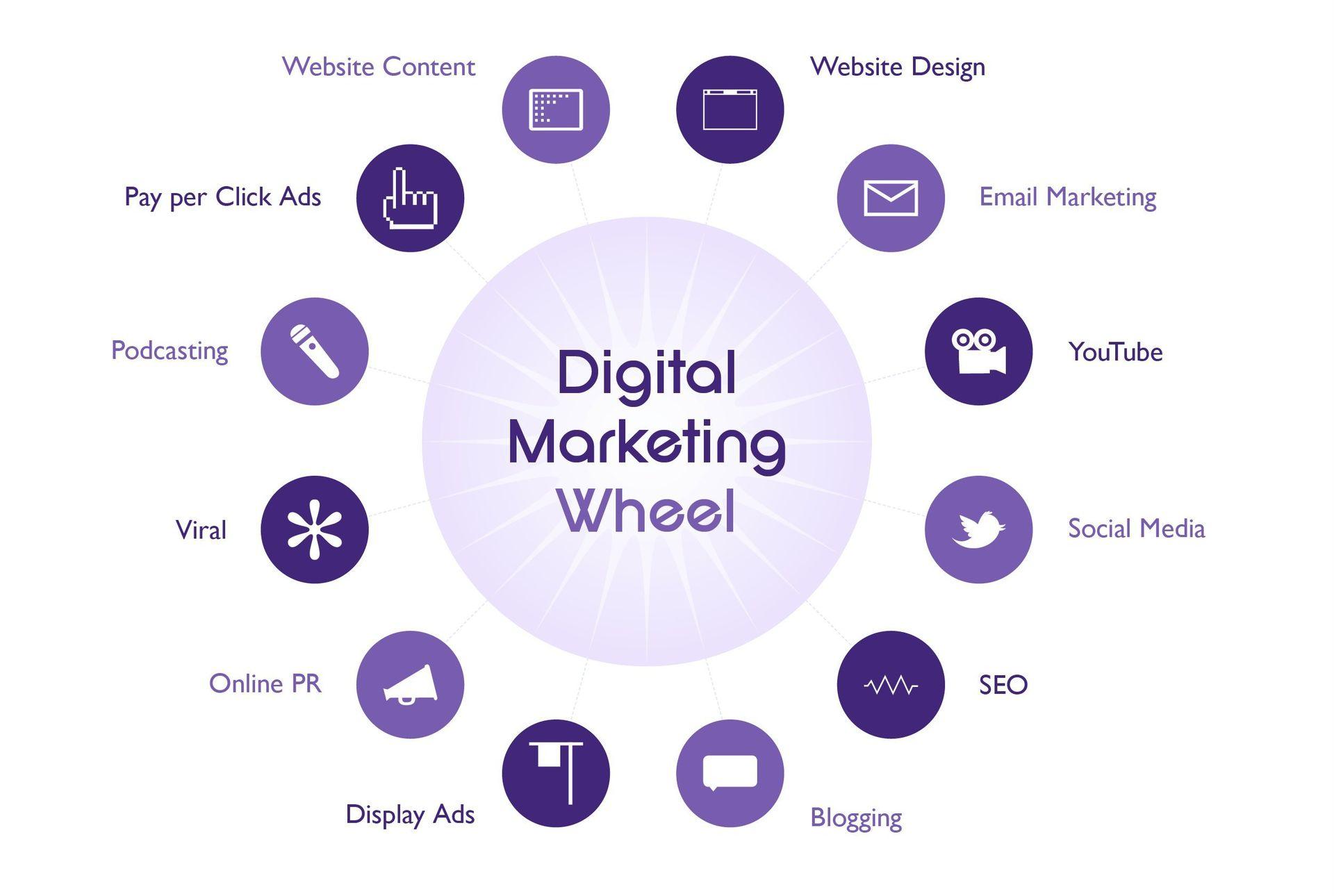 digital-marketing-plan-and-strategy-digital-marketing