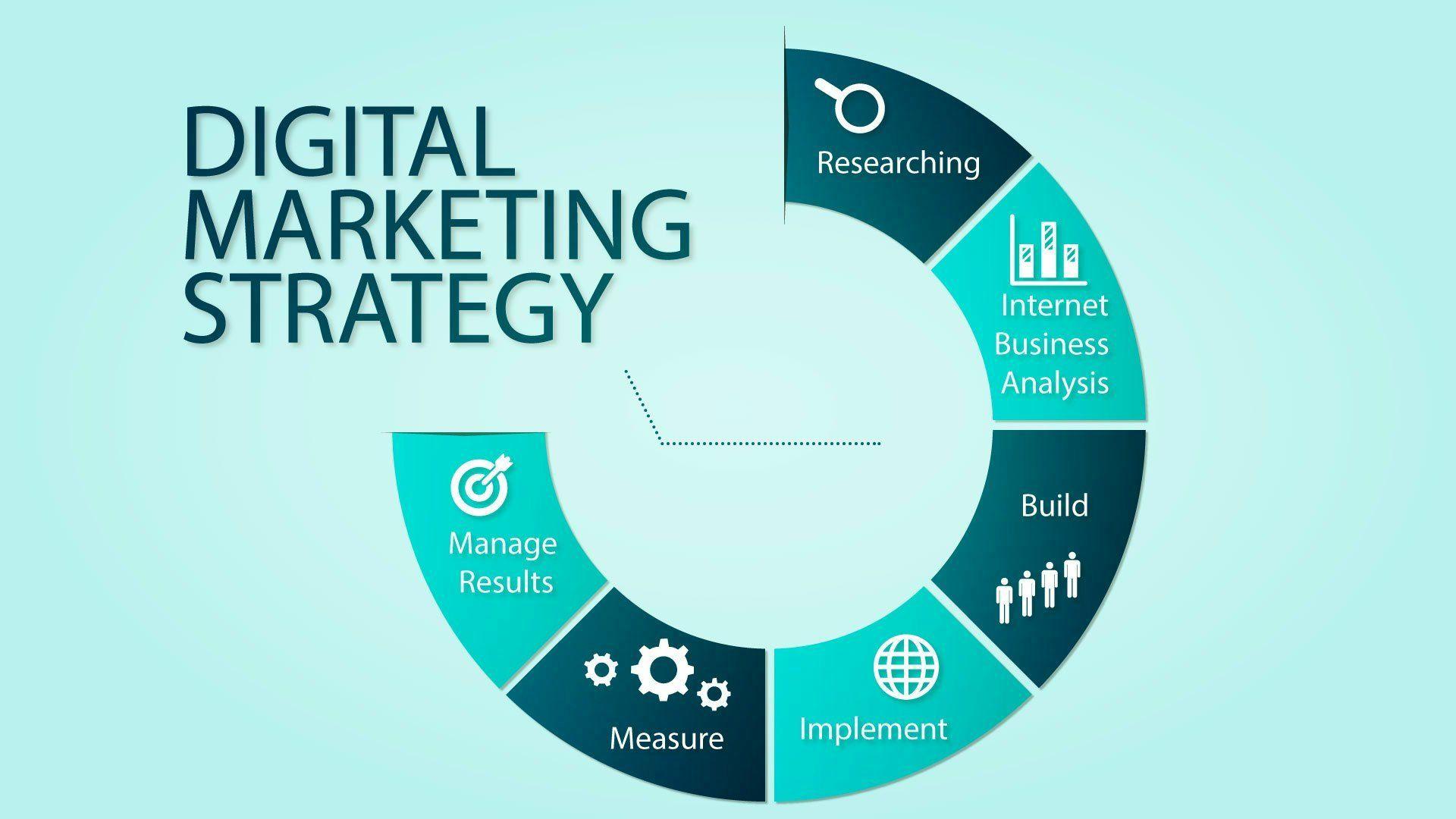 digital-marketing-strategy–digital-marketing