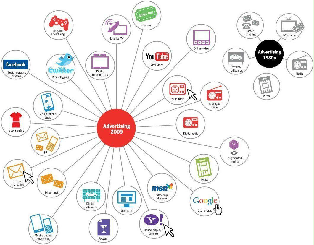 digital-media-channels-digital-marketing