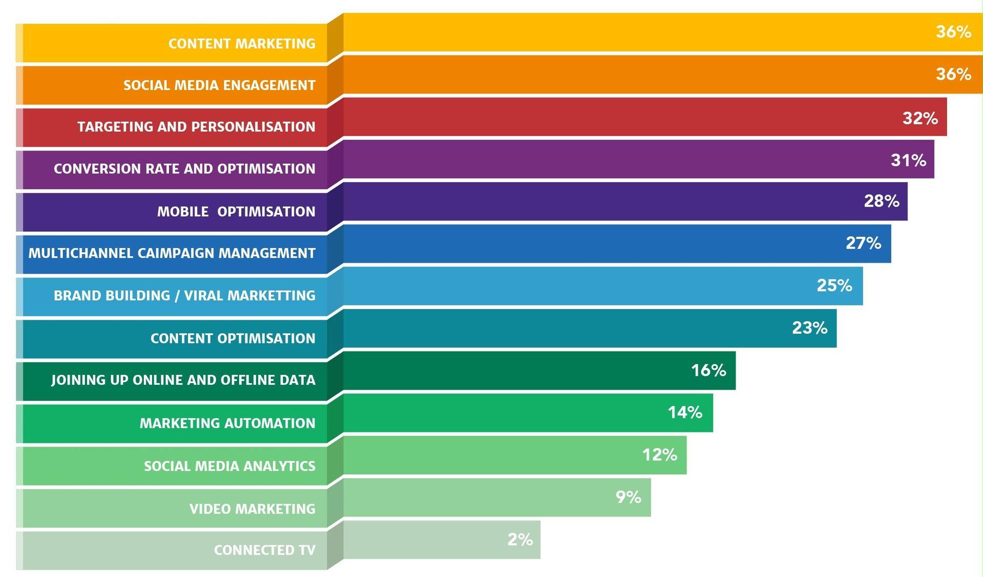 key-digital-strategy-channels-digital-marketing