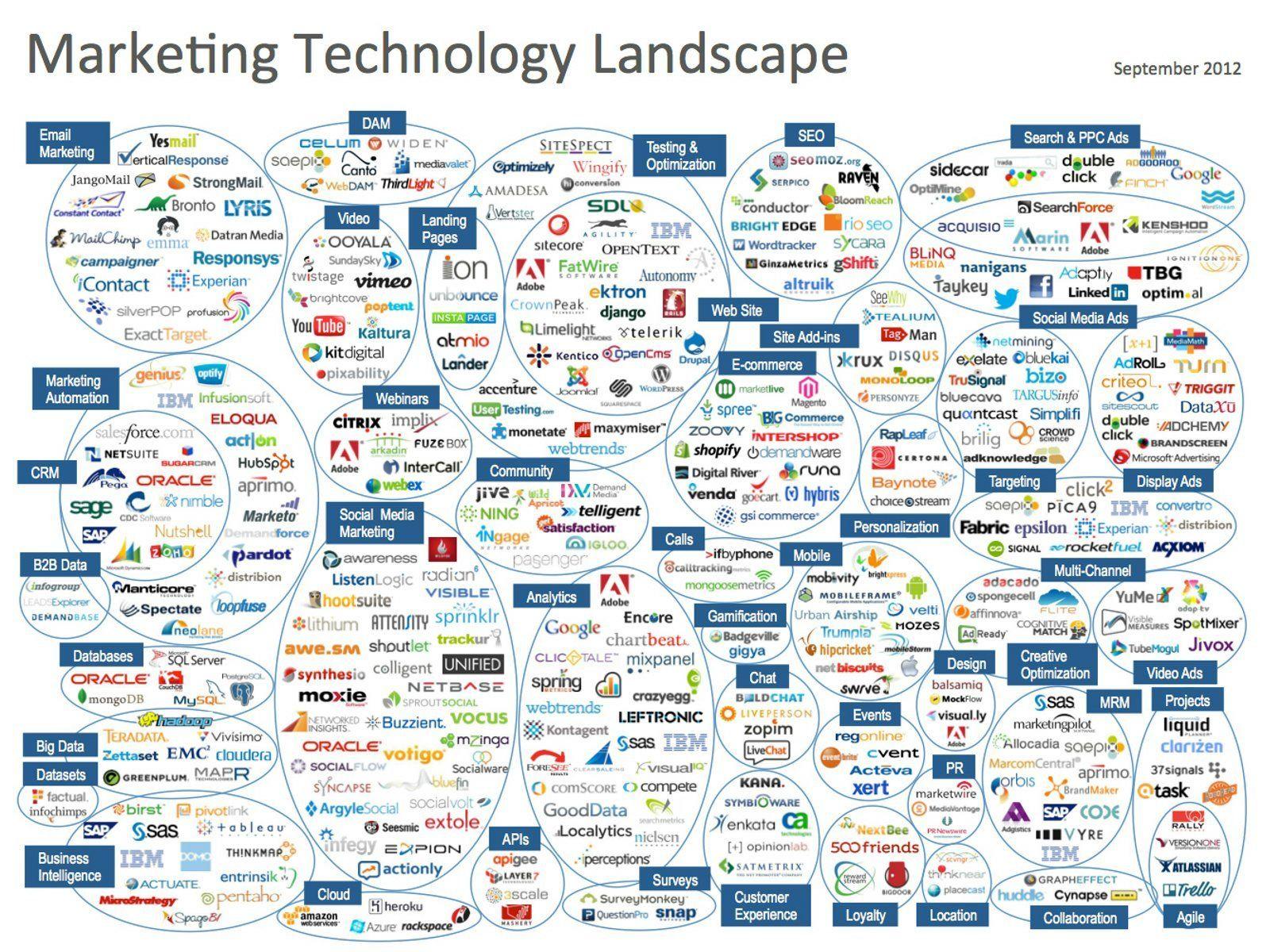 marketing_tech_slides_2012-digital-marketing