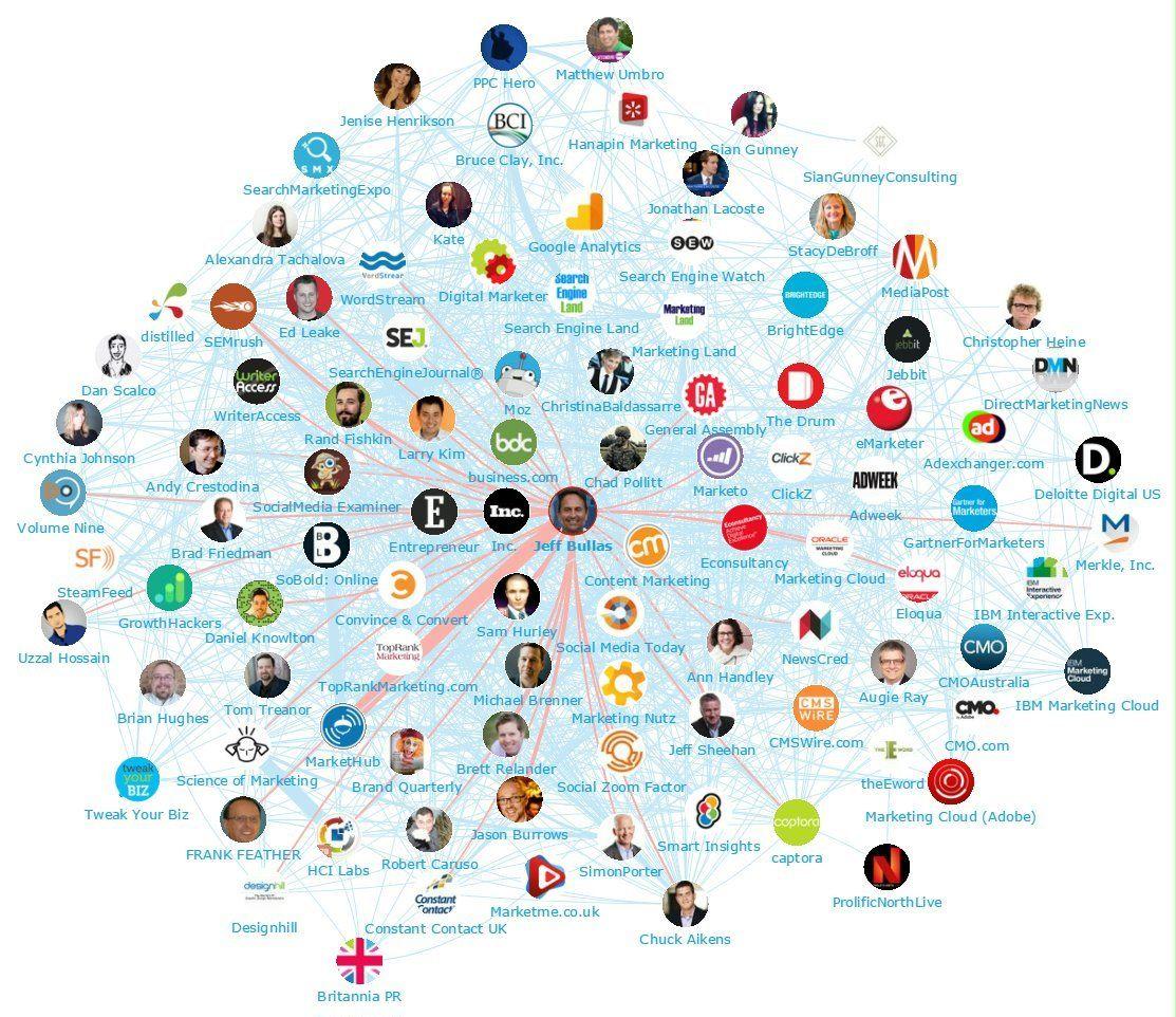 network-map-5-jeff-bullas-digital-marketing