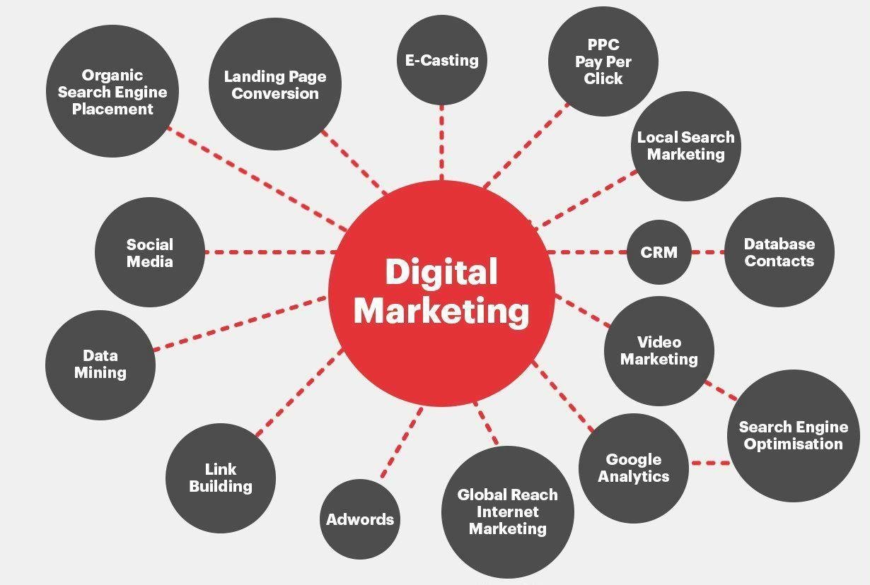 10-digital-marketking-channels-fabrik-brand-digital-marketing