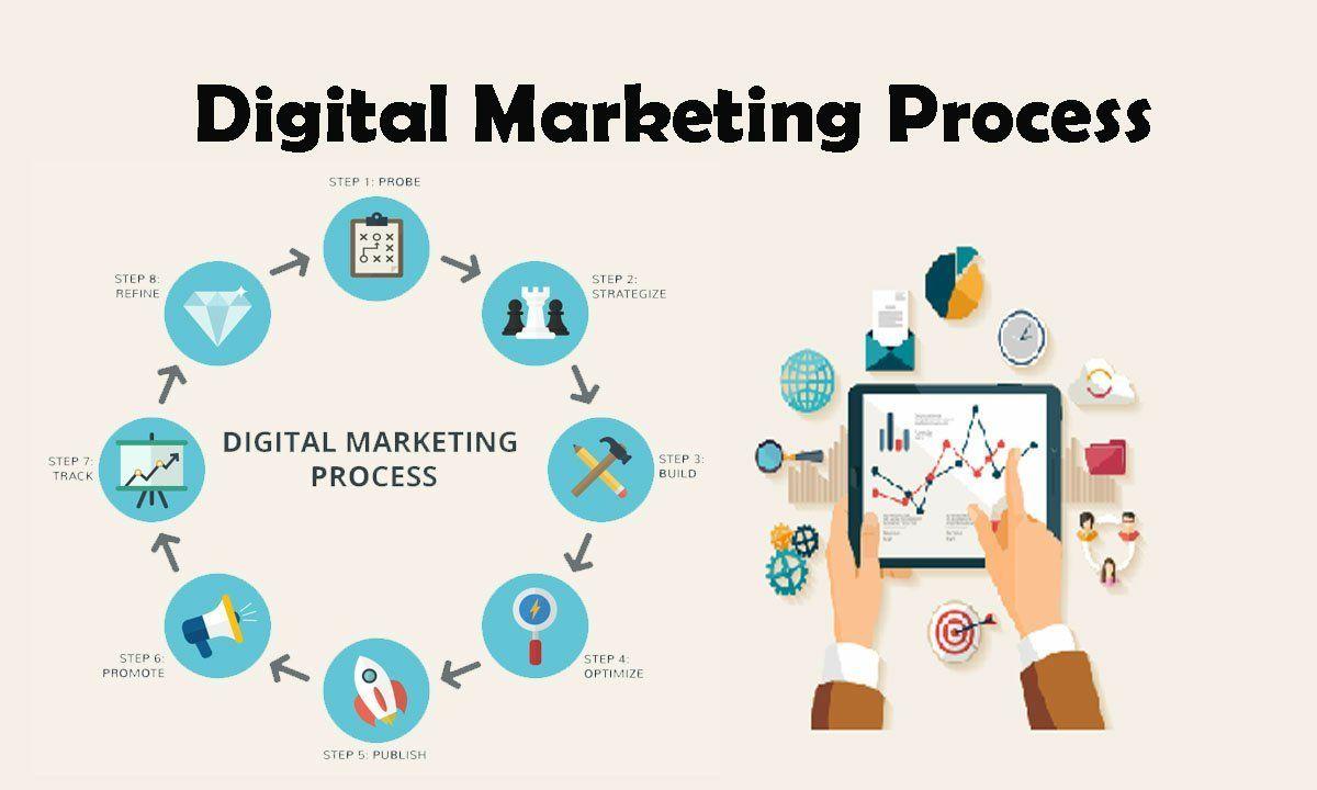abhiseo-digital-marketing-process-4-digital-marketing