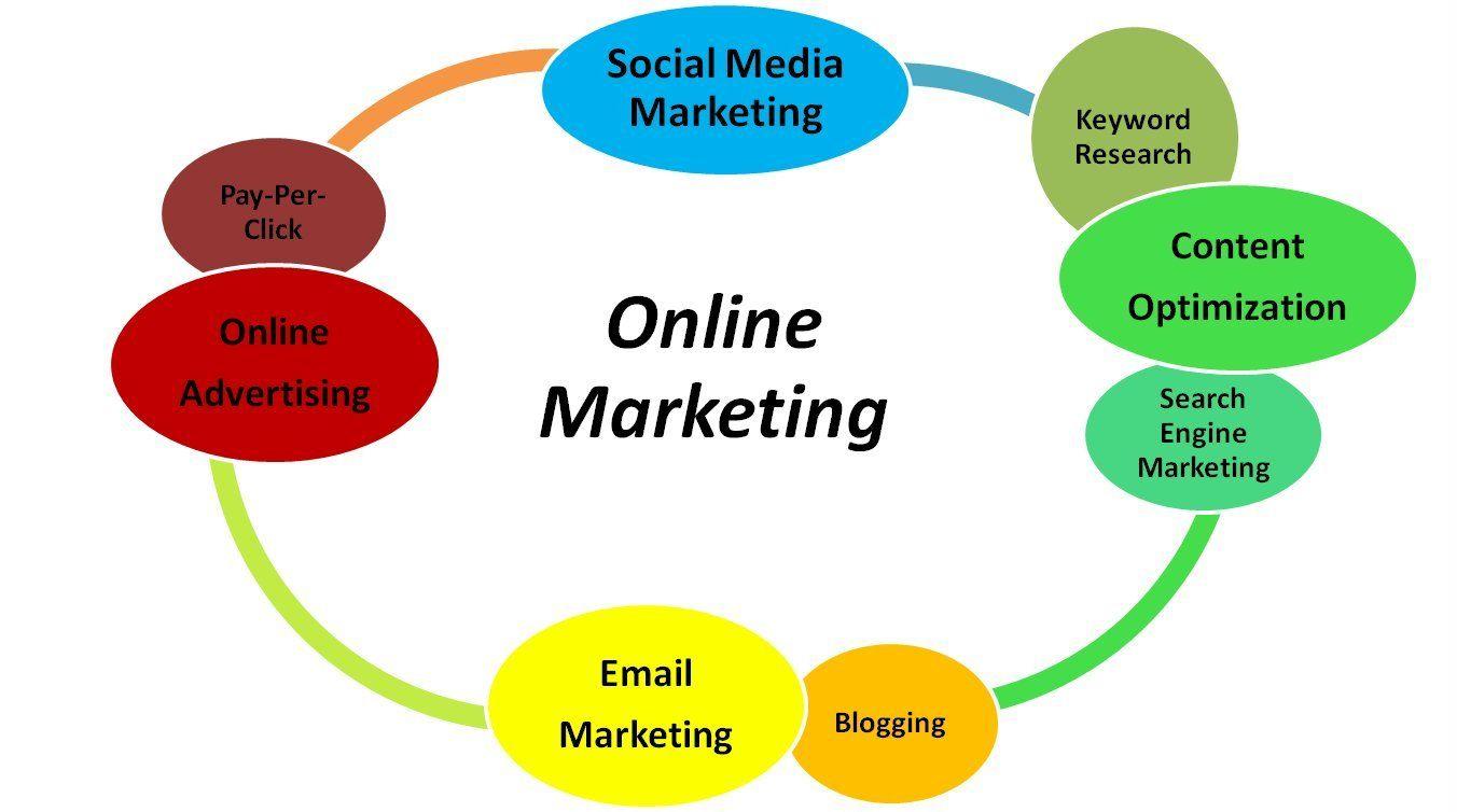 onlinemarketingservices-digital-marketing